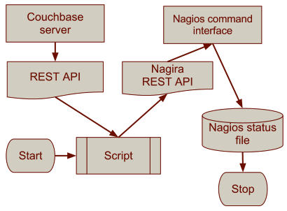 Nagios For Couchbase Diagram